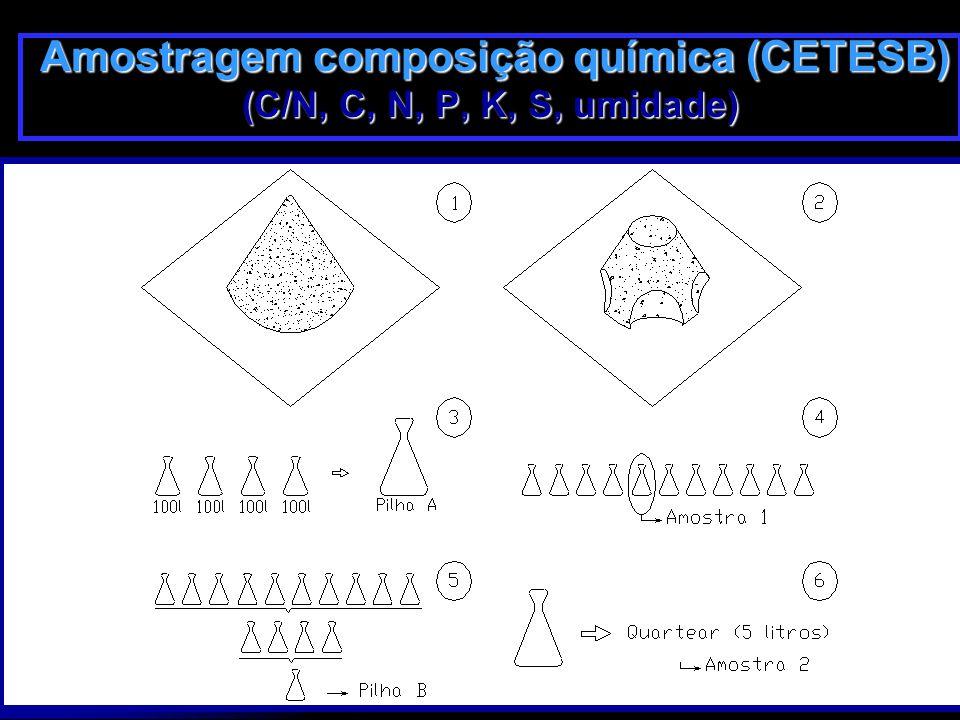 28/3/201532 Amostragem composição química (CETESB) Amostragem composição química (CETESB) (C/N, C, N, P, K, S, umidade)