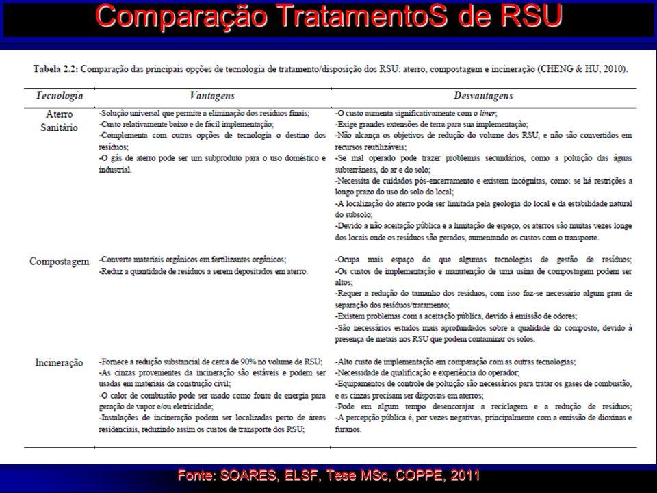 28/3/201534 Comparação TratamentoS de RSU Fonte: SOARES, ELSF, Tese MSc, COPPE, 2011