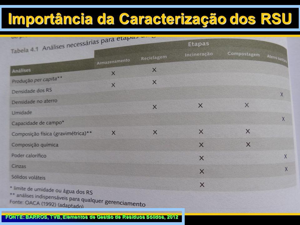 28/3/20155 Importância da Caracterização dos RSU FONTE: BARROS, TVB, Elementos de Gestão de Resíduos Sólidos, 2012