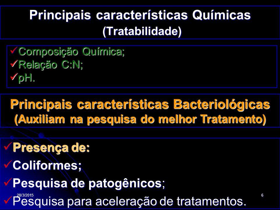 28/3/201527 Composição Química  Análises:  C, H, O, N, P, K, S, C, Relação C/N, pH e  C, H, O, N, P, K, S, C, Relação C/N, pH e  Estudos sobre tratamentos adequados  Estudos sobre tratamentos adequados  Relação (C/N): Indica potencial grau de decomposição da matéria orgânica; decomposição da matéria orgânica;  Maior relação C/N  Menor o estágio de degradação do resíduo.