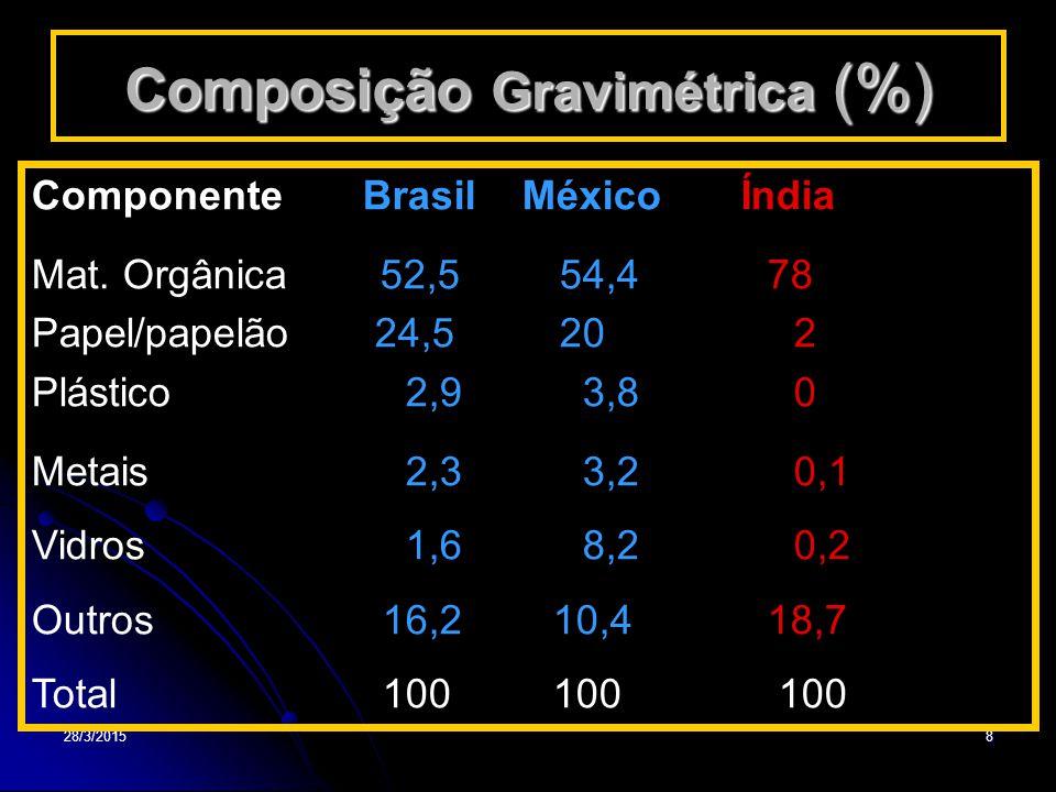 28/3/20158 Composição Gravimétrica (%) Componente Brasil México Índia Mat. Orgânica 52,554,4 78 Papel/papelão 24,5 20 2 Plástico 2,9 3,8 0 Metais 2,3