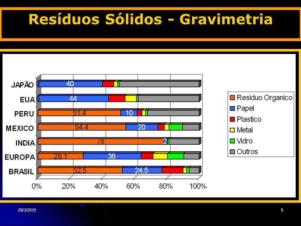 28/3/20159 Resíduos Sólidos - Gravimetria