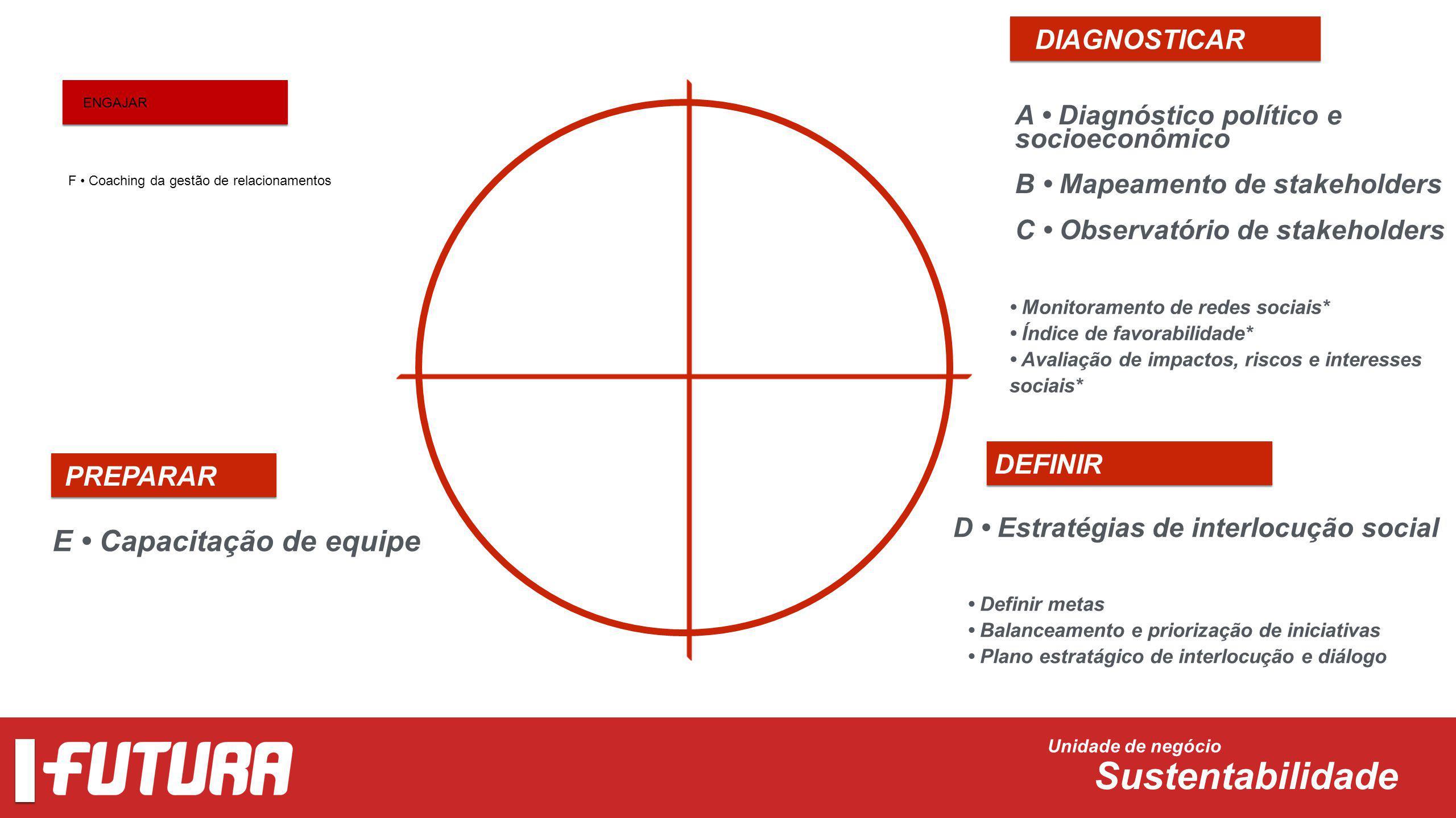 Unidade de negócio Sustentabilidade DIAGNOSTICAR A Diagnóstico político e socioeconômico B Mapeamento de stakeholders C Observatório de stakeholders M