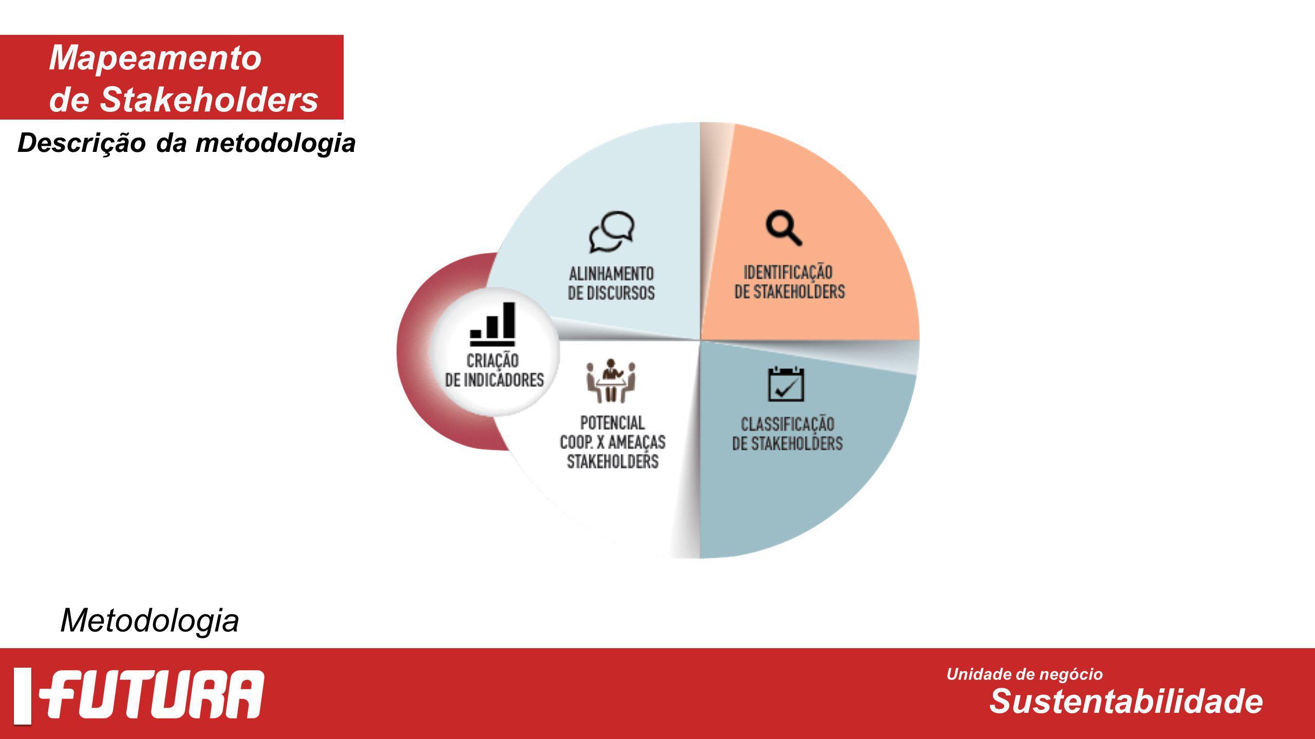 Mapeamento de Stakeholders Unidade de negócio Sustentabilidade Metodologia Unidade de negócio Sustentabilidade Descrição da metodologia