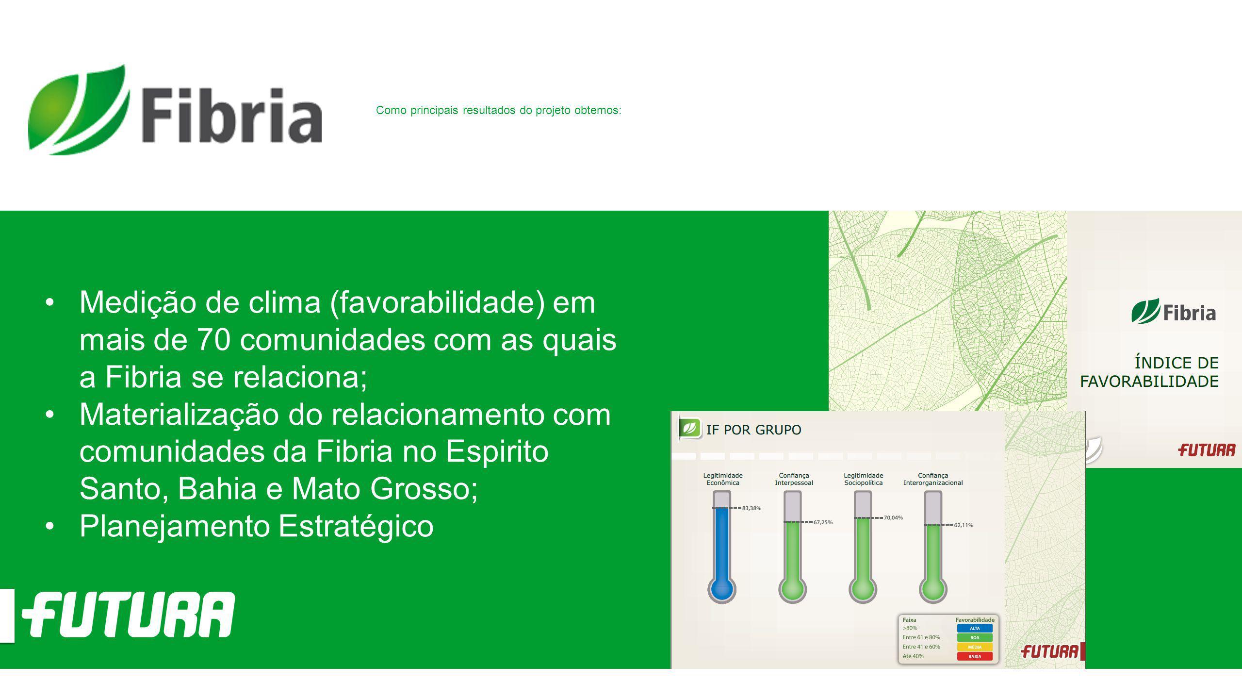 Medição de clima (favorabilidade) em mais de 70 comunidades com as quais a Fibria se relaciona; Materialização do relacionamento com comunidades da Fi