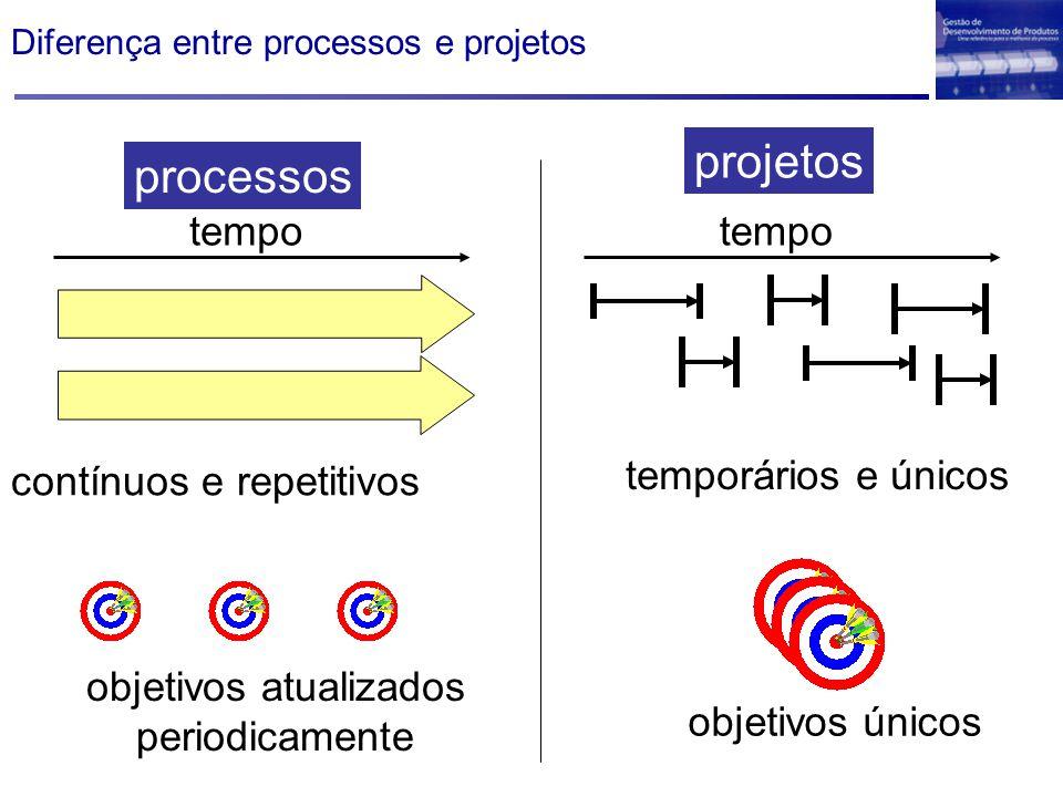 Diferença entre processos e projetos contínuos e repetitivos objetivos atualizados periodicamente tempo processos projetos temporários e únicos objetivos únicos