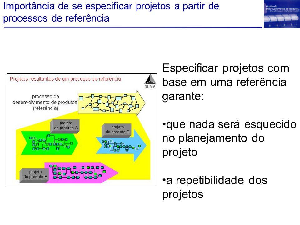 Importância de se especificar projetos a partir de processos de referência Especificar projetos com base em uma referência garante: que nada será esquecido no planejamento do projeto a repetibilidade dos projetos