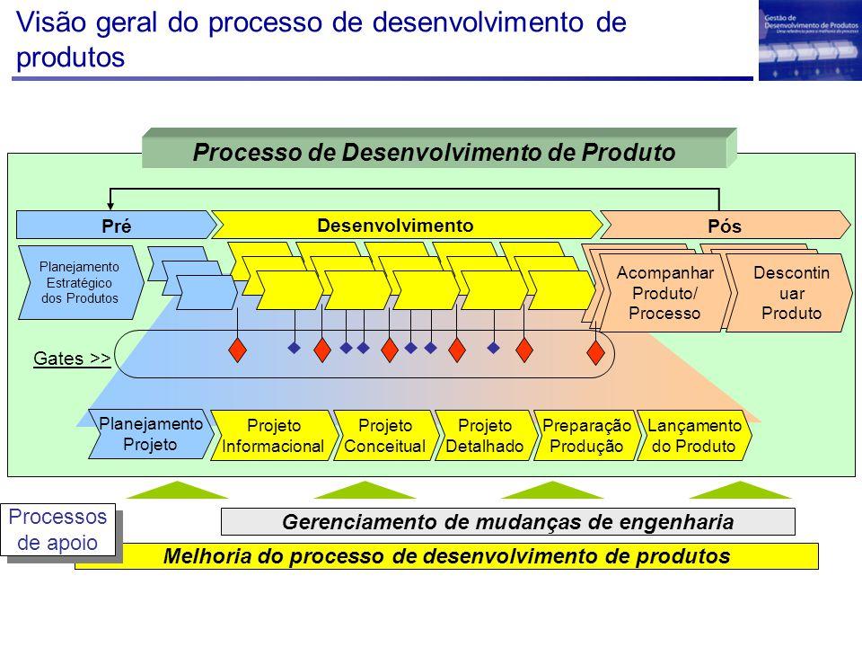 Visão geral do processo de desenvolvimento de produtos Melhoria do processo de desenvolvimento de produtos Gerenciamento de mudanças de engenharia Processos de apoio Processos de apoio Desenvolvimento Projeto Detalhado Projeto Conceitual Projeto Informacional Lançamento do Produto Preparação Produção Planejamento Projeto PósPré Planejamento Estratégico dos Produtos Descontin uar Produto Acompanhar Produto/ Processo Gates >> Processo de Desenvolvimento de Produto