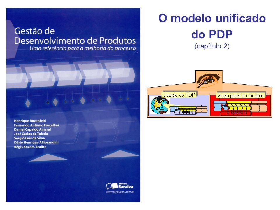 Visão Geral da Macro-Fase Pré-Desenvolvimento Desenvolvimento PósPré Processo de Desenvolvimento de Produto Início: Planejamento Estratégico do Negócio concluído (Corporação e Unidade de Negócio) Fim: Portfolio de produtos definido Minuta dos projetos elaboradas