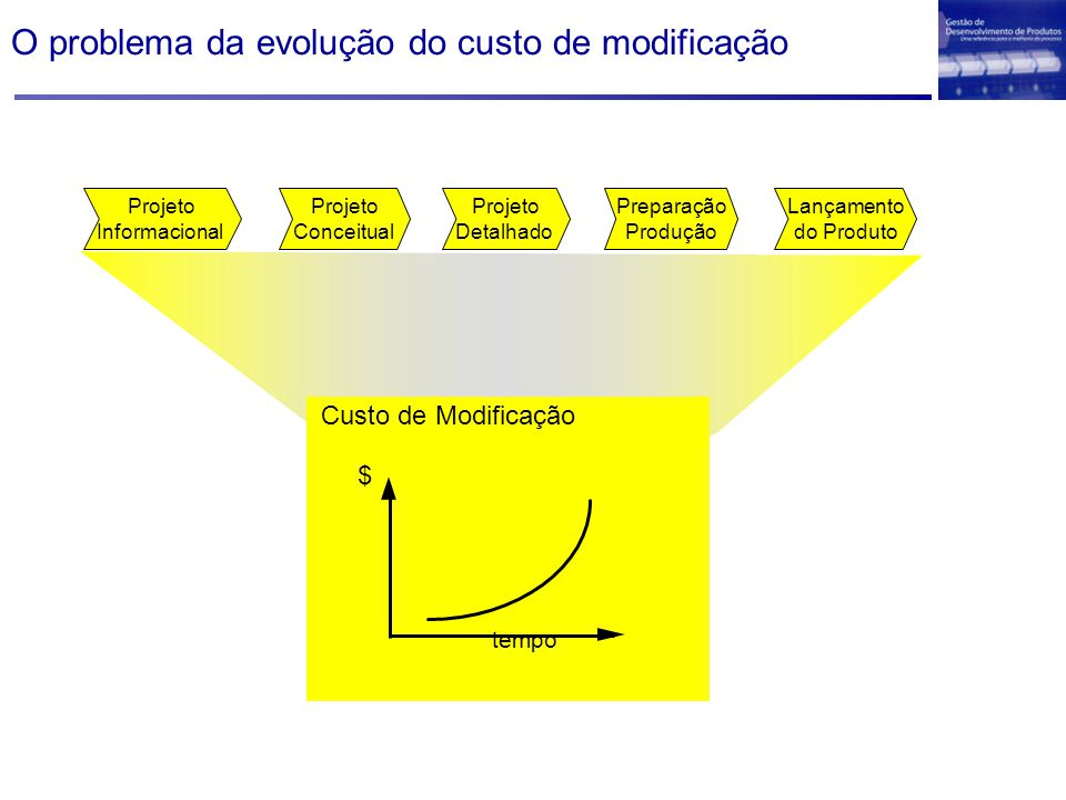 O problema da evolução do custo de modificação $ tempo Custo de Modificação Projeto Detalhado Projeto Conceitual Projeto Informacional Lançamento do Produto Preparação Produção
