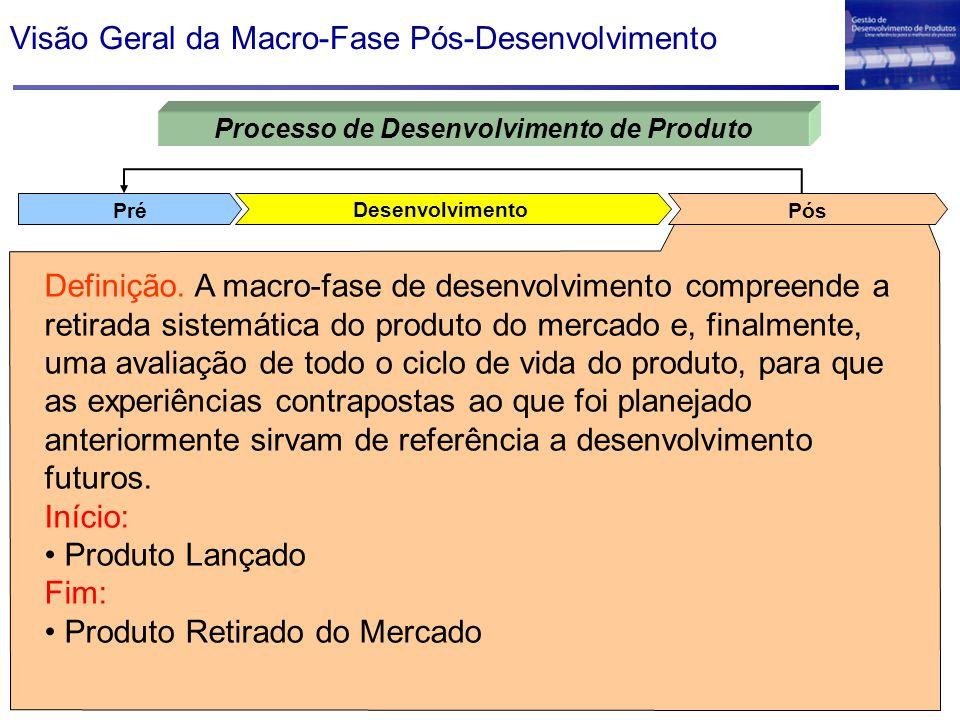 Visão Geral da Macro-Fase Pós-Desenvolvimento Desenvolvimento PósPré Processo de Desenvolvimento de Produto Definição.