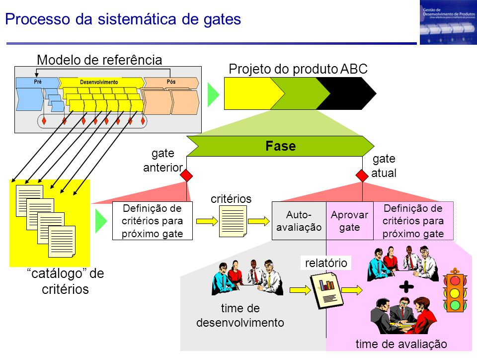 Processo da sistemática de gates Projeto do produto ABC Definição de critérios para próximo gate Aprovar gate Auto- avaliação critérios time de desenvolvimento relatório + time de avaliação Fase gate anterior gate atual Modelo de referência catálogo de critérios