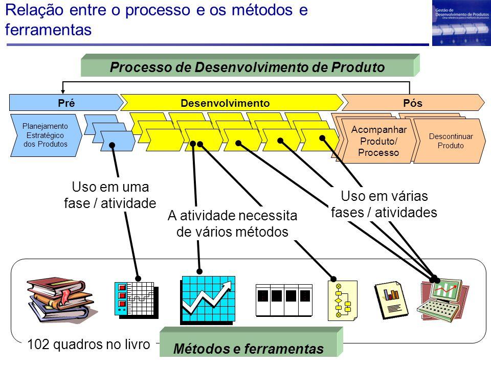 Relação entre o processo e os métodos e ferramentas Desenvolvimento PósPré Planejamento Estratégico dos Produtos Descontinuar Produto Acompanhar Produto/ Processo Processo de Desenvolvimento de Produto Métodos e ferramentas Uso em uma fase / atividade Uso em várias fases / atividades A atividade necessita de vários métodos 102 quadros no livro