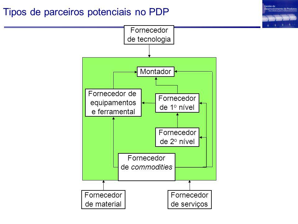Tipos de parceiros potenciais no PDP Fornecedor de serviços Fornecedor de tecnologia Fornecedor de material Montador Fornecedor de equipamentos e ferramental Fornecedor de commodities Fornecedor de 1 o nível Fornecedor de 2 o nível