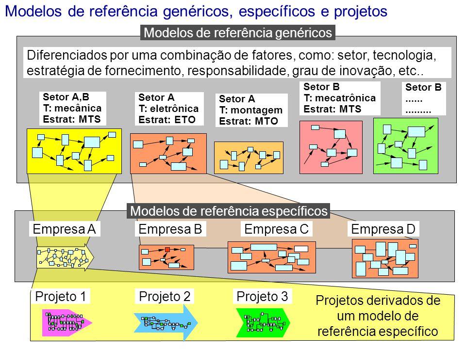 Modelos de referência genéricos, específicos e projetos Modelos de referência genéricos Projeto 1Projeto 2Projeto 3 Diferenciados por uma combinação de fatores, como: setor, tecnologia, estratégia de fornecimento, responsabilidade, grau de inovação, etc..