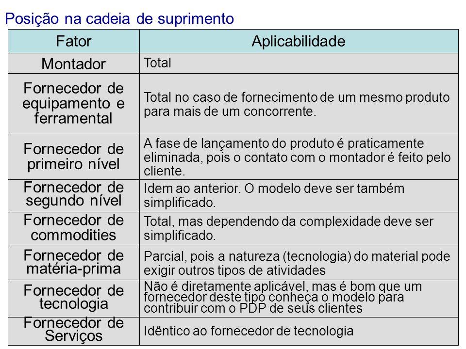 Posição na cadeia de suprimento FatorAplicabilidade Montador Total Fornecedor de equipamento e ferramental Total no caso de fornecimento de um mesmo produto para mais de um concorrente.