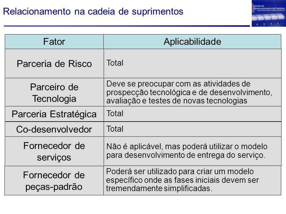 Relacionamento na cadeia de suprimentos Fator Aplicabilidade Parceria de Risco Total Co-desenvolvedor Total Fornecedor de serviços Não é aplicável, mas poderá utilizar o modelo para desenvolvimento de entrega do serviço.