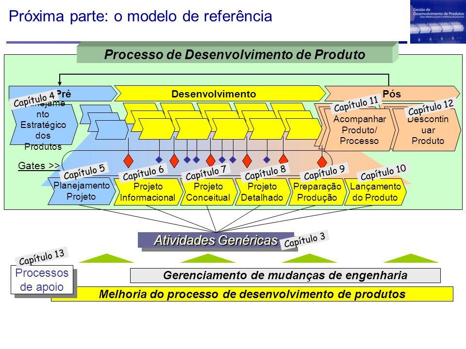 Próxima parte: o modelo de referência Melhoria do processo de desenvolvimento de produtos Gerenciamento de mudanças de engenharia Processos de apoio Processos de apoio Desenvolvimento Projeto Detalhado Projeto Conceitual Projeto Informacional Lançamento do Produto Preparação Produção Planejamento Projeto PósPré Planejame nto Estratégico dos Produtos Descontin uar Produto Acompanhar Produto/ Processo Gates >> Processo de Desenvolvimento de Produto Atividades Genéricas Capítulo 3 Capítulo 4 Capítulo 5 Capítulo 6 Capítulo 7 Capítulo 8 Capítulo 9 Capítulo 10 Capítulo 11 Capítulo 12 Capítulo 13