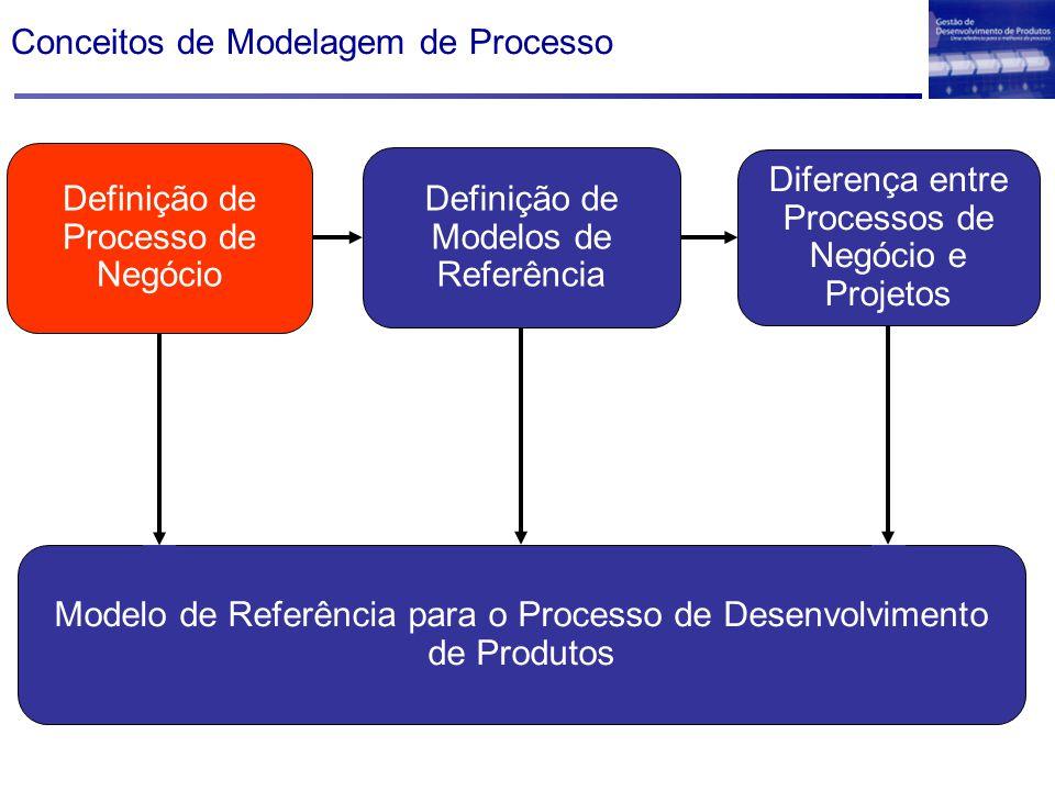 Definição de processo (de negócio) Grupo de atividades realizadas numa seqüência lógica com o objetivo de produzir um bem ou serviço que tem valor para um grupo específico de clientes.