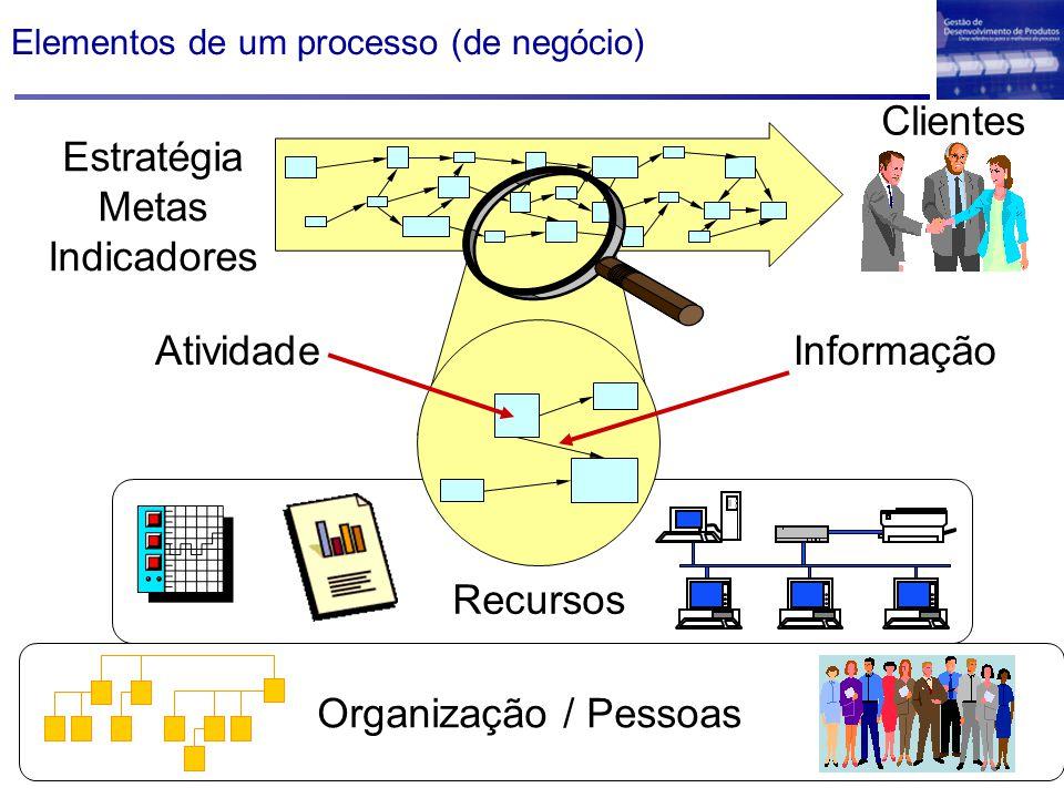 Recursos AtividadeInformação Elementos de um processo (de negócio) Estratégia Metas Indicadores Organização / Pessoas Clientes