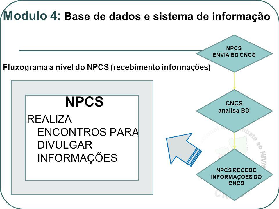 NPCS REALIZA ENCONTROS PARA DIVULGAR INFORMAÇÕES Fluxograma a nível do NPCS (recebimento informações) NPCS ENVIA BD CNCS NPCS RECEBE INFORMAÇÕES DO CNCS CNCS analisa BD Modulo 4: Base de dados e sistema de informação