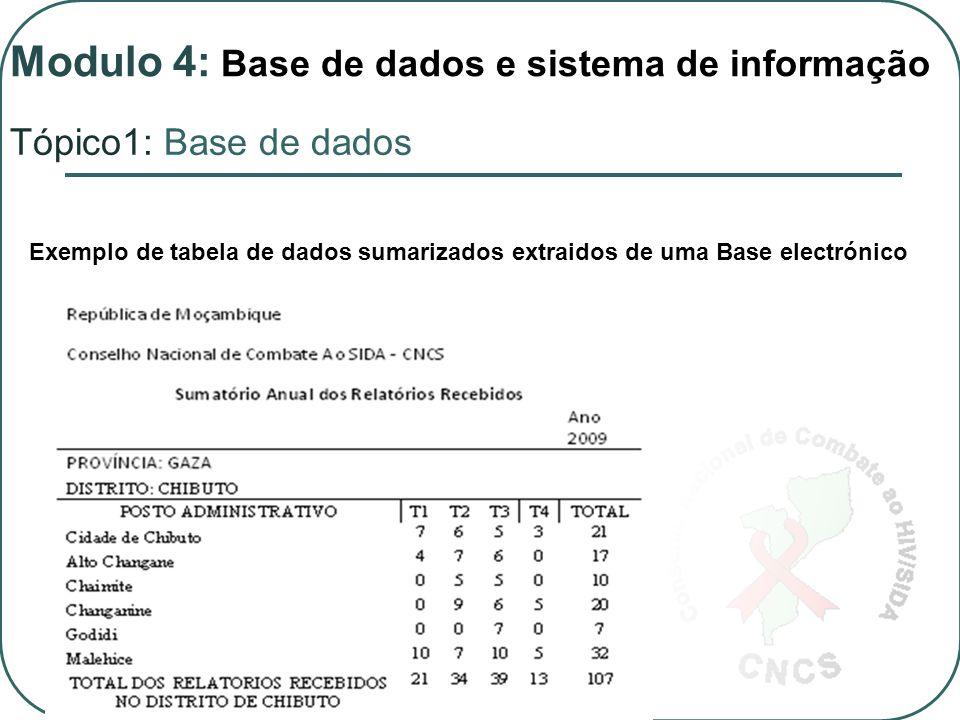 Exemplo de tabela de dados sumarizados extraidos de uma Base electrónico Modulo 4: Base de dados e sistema de informação Tópico1: Base de dados
