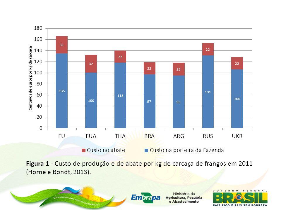 Figura 1 - Custo de produção e de abate por kg de carcaça de frangos em 2011 (Horne e Bondt, 2013).