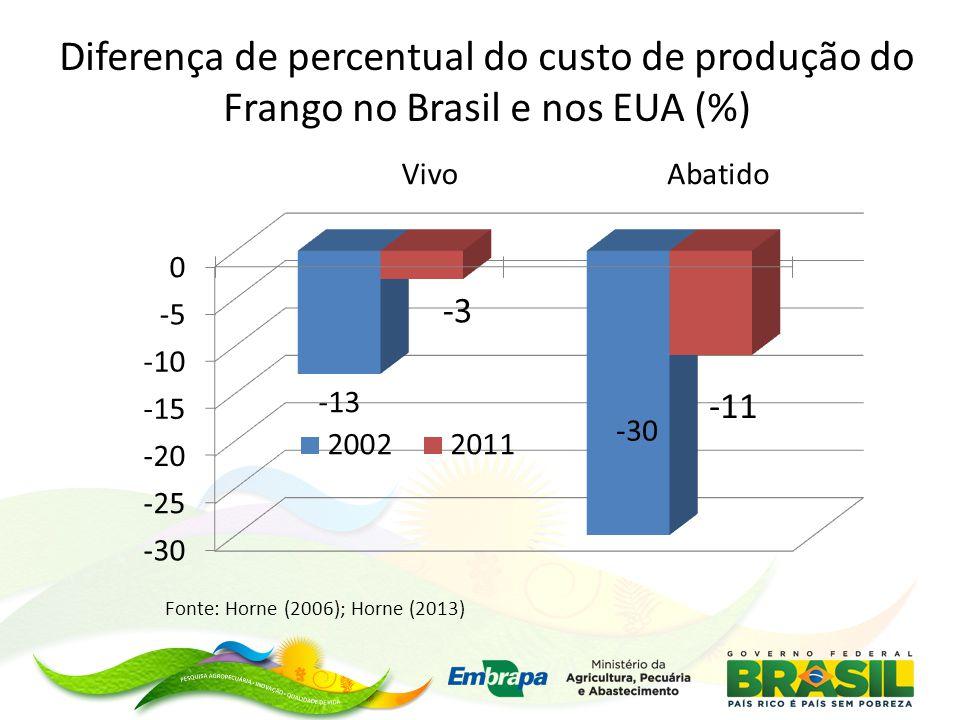 Diferença de percentual do custo de produção do Frango no Brasil e nos EUA (%) Fonte: Horne (2006); Horne (2013)