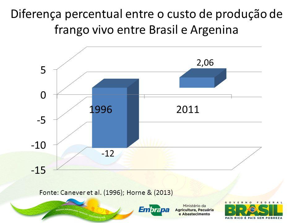 Diferença percentual entre o custo de produção de frango vivo entre Brasil e Argenina Fonte: Canever et al.