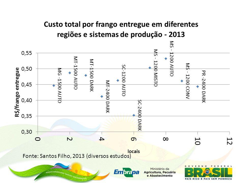 Fonte: Santos Filho, 2013 (diversos estudos)