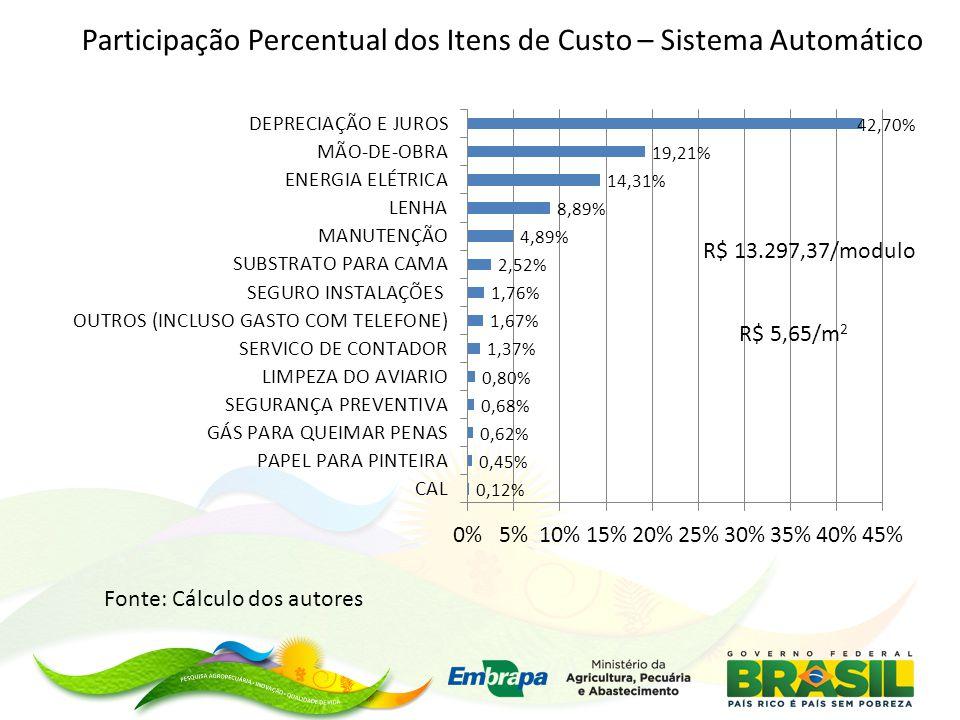 Participação Percentual dos Itens de Custo – Sistema Automático Fonte: Cálculo dos autores R$ 13.297,37/modulo R$ 5,65/m 2