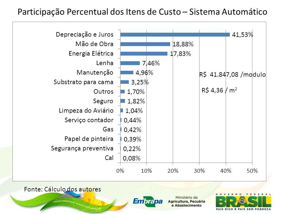 R$ 41.847,08 /modulo R$ 4,36 / m 2 Fonte: Cálculo dos autores Participação Percentual dos Itens de Custo – Sistema Automático