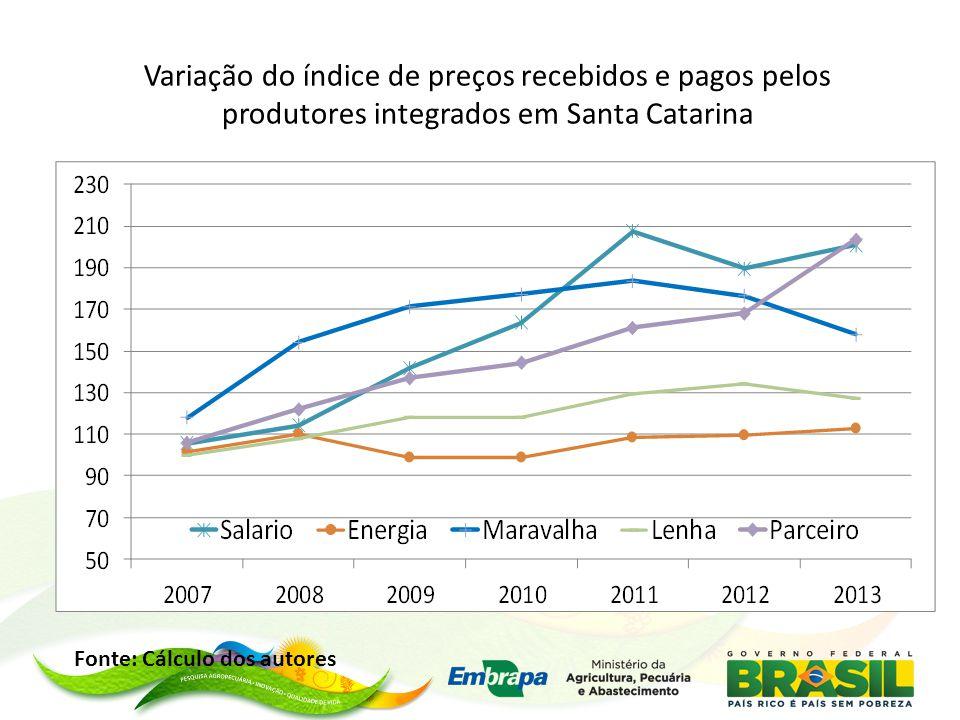 Variação do índice de preços recebidos e pagos pelos produtores integrados em Santa Catarina Fonte: Cálculo dos autores