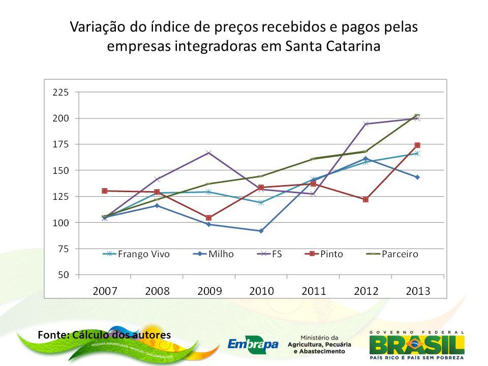 Variação do índice de preços recebidos e pagos pelas empresas integradoras em Santa Catarina Fonte: Cálculo dos autores
