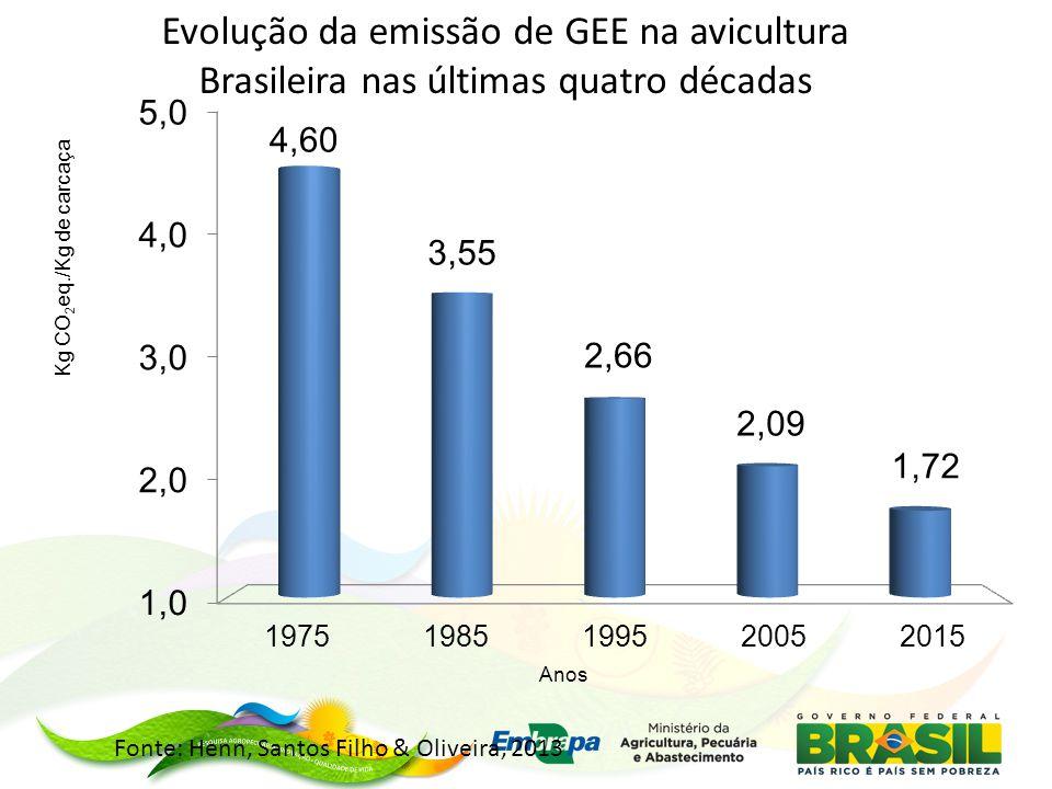 Evolução da emissão de GEE na avicultura Brasileira nas últimas quatro décadas Fonte: Henn, Santos Filho & Oliveira, 2013
