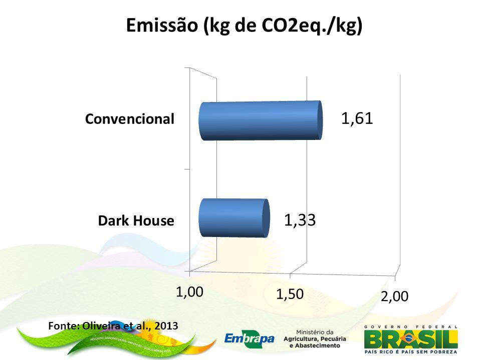 Fonte: Oliveira et al., 2013