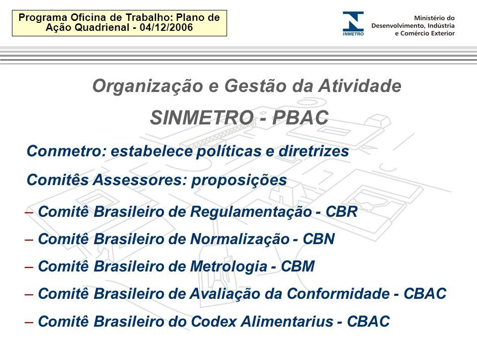 Programa Oficina de Trabalho: Plano de Ação Quadrienal - 04/12/2006 SINMETRO - PBAC Conmetro: estabelece políticas e diretrizes Comitês Assessores: proposições – Comitê Brasileiro de Regulamentação - CBR – Comitê Brasileiro de Normalização - CBN – Comitê Brasileiro de Metrologia - CBM – Comitê Brasileiro de Avaliação da Conformidade - CBAC – Comitê Brasileiro do Codex Alimentarius - CBAC Organização e Gestão da Atividade