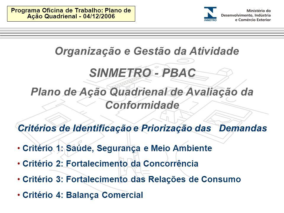 Programa Oficina de Trabalho: Plano de Ação Quadrienal - 04/12/2006 SINMETRO - PBAC Critérios de Identificação e Priorização das Demandas Critério 1: Saúde, Segurança e Meio Ambiente Critério 2: Fortalecimento da Concorrência Critério 3: Fortalecimento das Relações de Consumo Critério 4: Balança Comercial Plano de Ação Quadrienal de Avaliação da Conformidade Organização e Gestão da Atividade