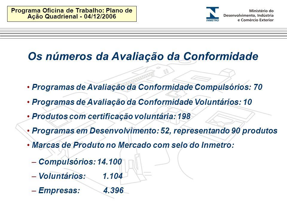 Programa Oficina de Trabalho: Plano de Ação Quadrienal - 04/12/2006 Os números da Avaliação da Conformidade Programas de Avaliação da Conformidade Compulsórios: 70 Programas de Avaliação da Conformidade Voluntários: 10 Produtos com certificação voluntária: 198 Programas em Desenvolvimento: 52, representando 90 produtos Marcas de Produto no Mercado com selo do Inmetro: – Compulsórios: 14.100 – Voluntários: 1.104 – Empresas: 4.396