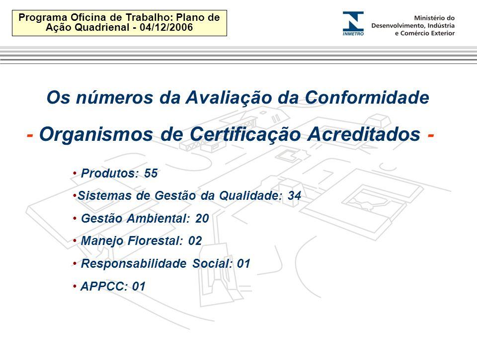 Programa Oficina de Trabalho: Plano de Ação Quadrienal - 04/12/2006 Produtos: 55 Sistemas de Gestão da Qualidade: 34 Gestão Ambiental: 20 Manejo Florestal: 02 Responsabilidade Social: 01 APPCC: 01 - Organismos de Certificação Acreditados - Os números da Avaliação da Conformidade