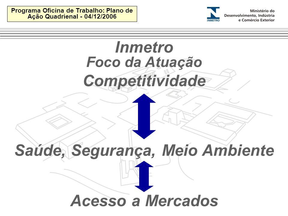 Programa Oficina de Trabalho: Plano de Ação Quadrienal - 04/12/2006 Competitividade Saúde, Segurança, Meio Ambiente Acesso a Mercados Inmetro Foco da Atuação
