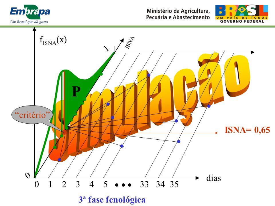 Índice de Satisfação das Necessidades Hídricas - ISNA ISNA = ETr/ETm Yr/Ym
