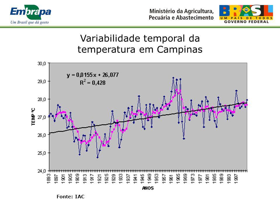 Variabilidade temporal das precipitação em Campinas Fonte: IAC, Serra Filho et al.