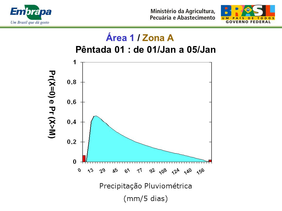 Alto Garças-MT, freqüência de períodos secos chega a 80% nos meses de junho e julho Alegrete-RS, freqüência de períodos secos é praticamente constante