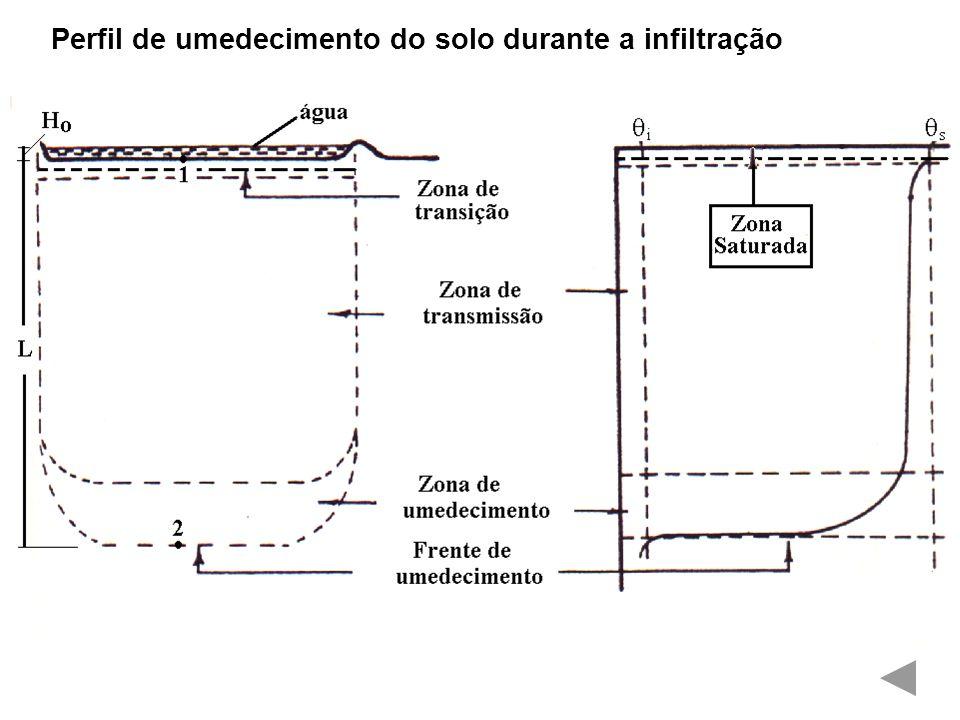 Perfil de umedecimento do solo durante a infiltração