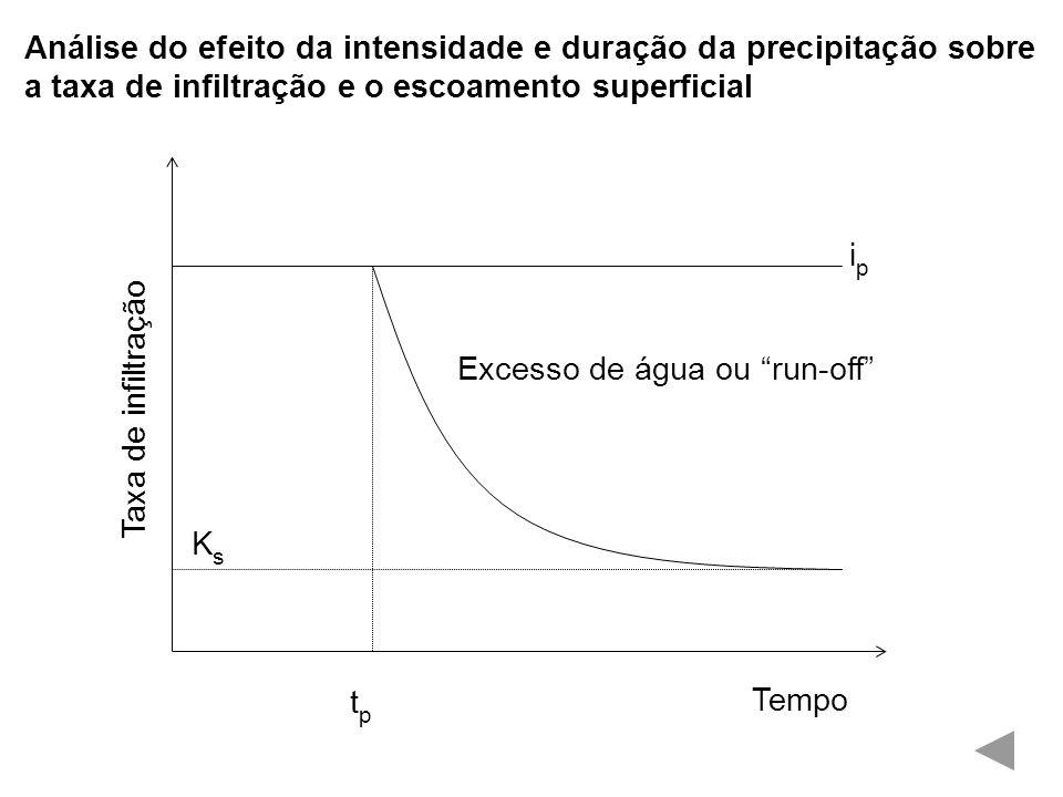 Análise do efeito da intensidade e duração da precipitação sobre a taxa de infiltração e o escoamento superficial Taxa de infiltração Tempo Excesso de água ou run-off tptp KsKs ipip