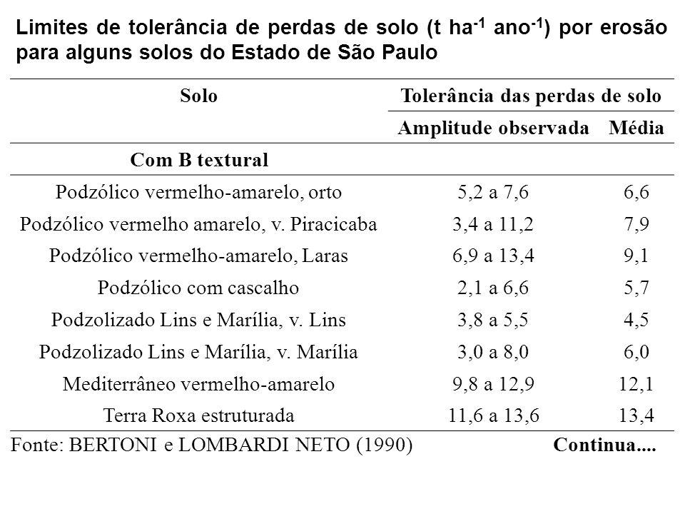 SoloTolerância das perdas de solo Amplitude observadaMédia Com B textural Podzólico vermelho-amarelo, orto5,2 a 7,66,6 Podzólico vermelho amarelo, v.
