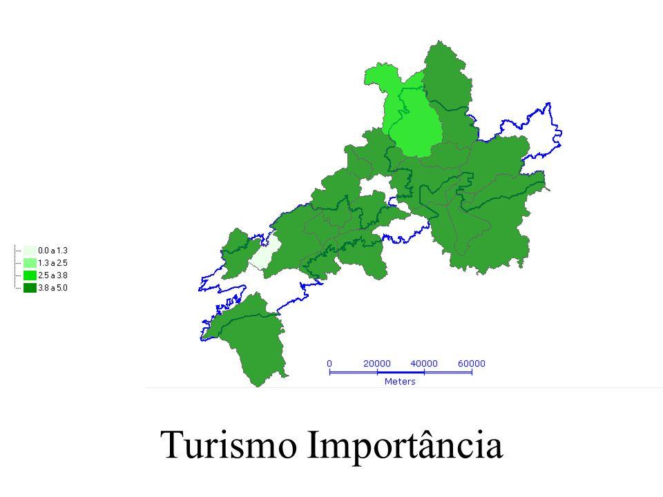 Turismo Importância