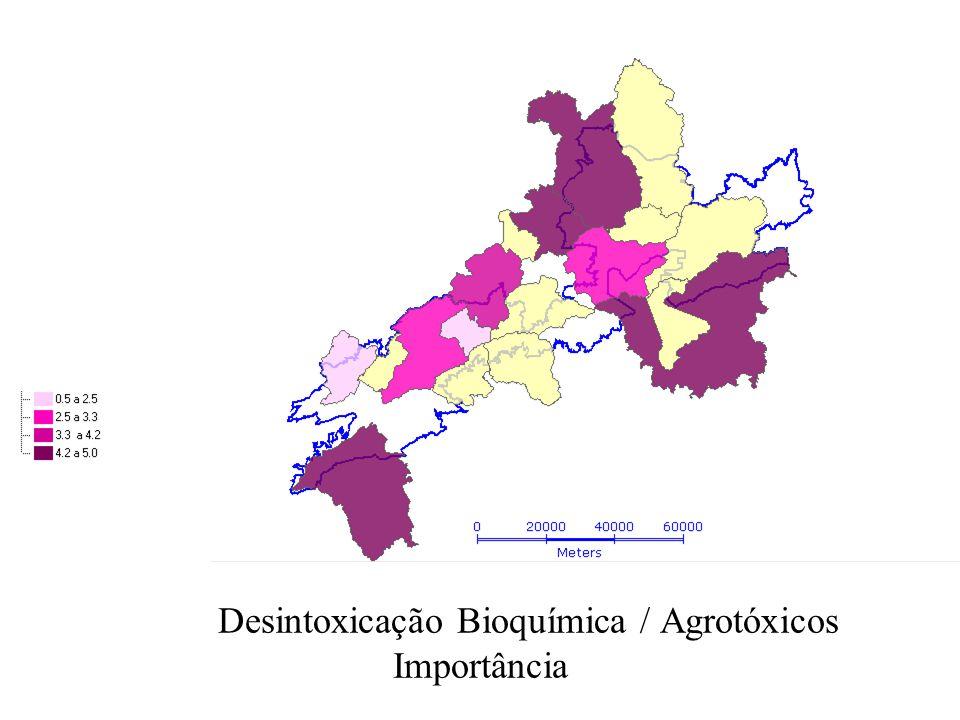 Desintoxicação Bioquímica / Agrotóxicos Importância