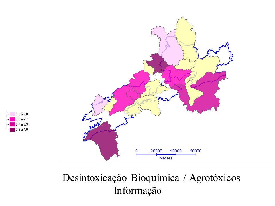 Desintoxicação Bioquímica / Agrotóxicos Informação